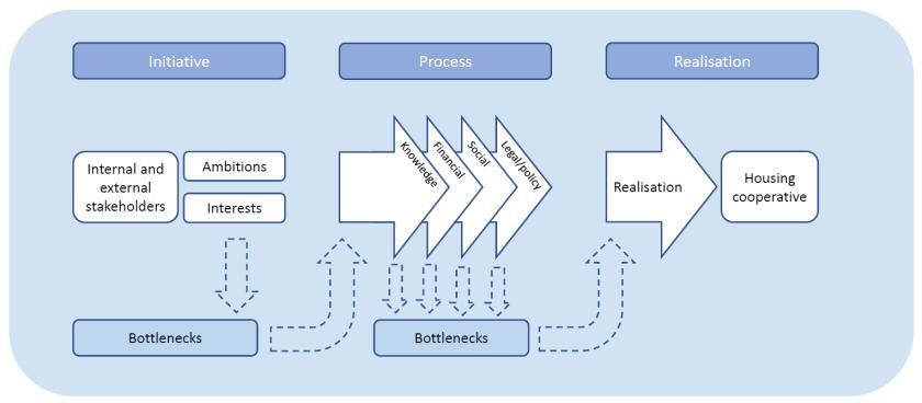 Conceptual framework P5 Mees